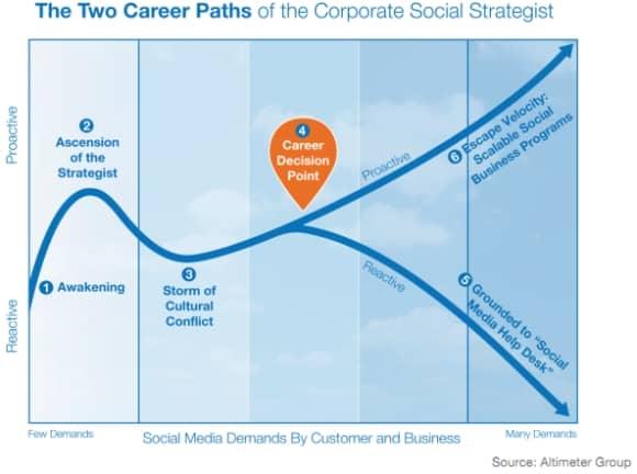 social-media-strategist
