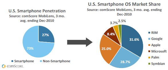 US mobile OS 2010