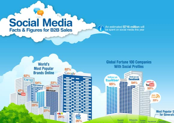 17-b2b social media sales facts