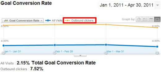 google analytics outbound conversion rate