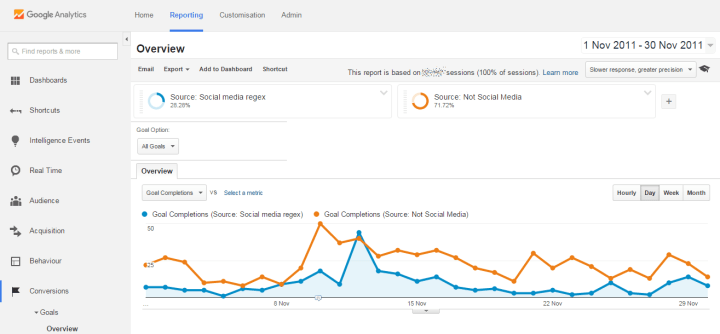 google analytics social media segment comparison