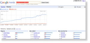 google trends 48 Free Social Media Monitoring Tools