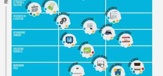 The Content Marketing Grid