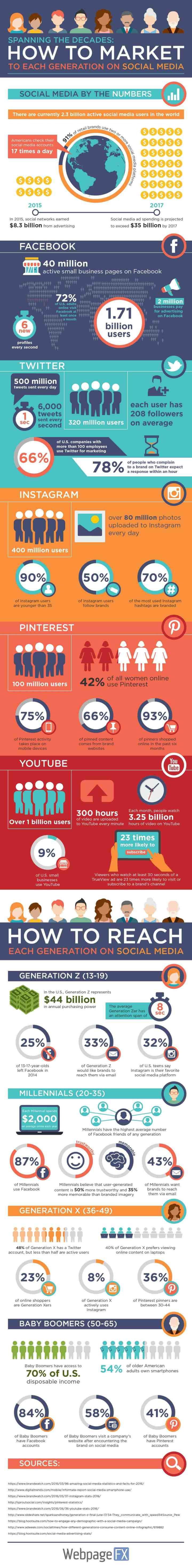 social-media-generation-infographic