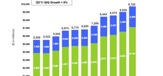 Google search revenue 2011