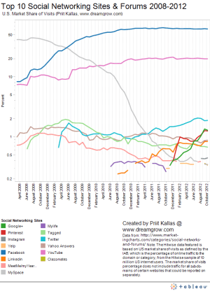 top-10-social-networking-sites-by-market-share-of-visits-october-2012