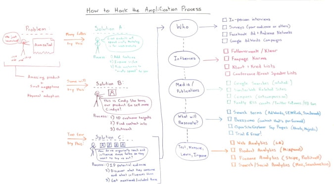 How to Hack the Content Amplification Process