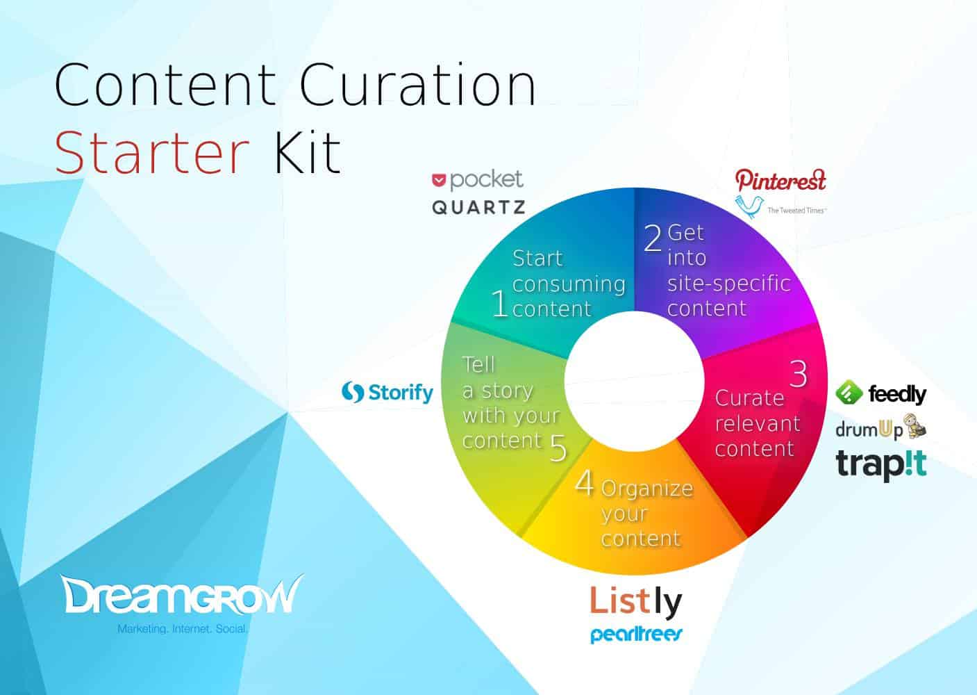 content-curation-starter-kit