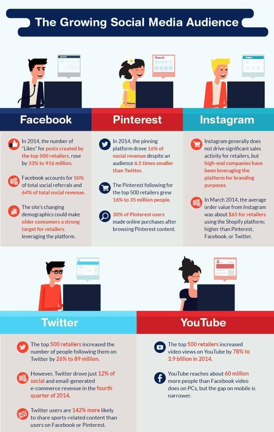 Social Media in Online Retail audience