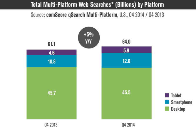 multi-platform-web-searches
