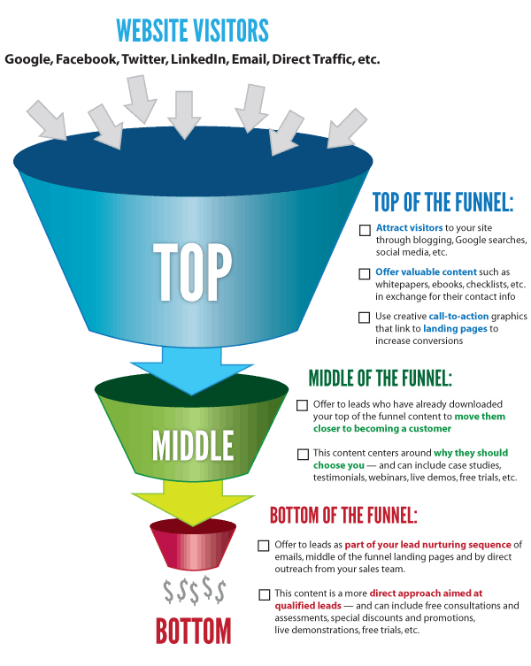 sales-funnel-seo