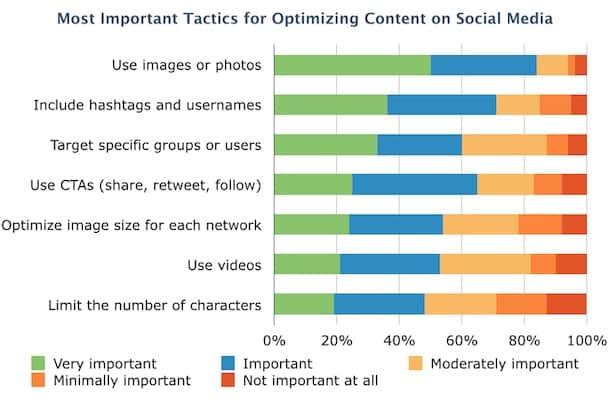 social-optimization-tactics