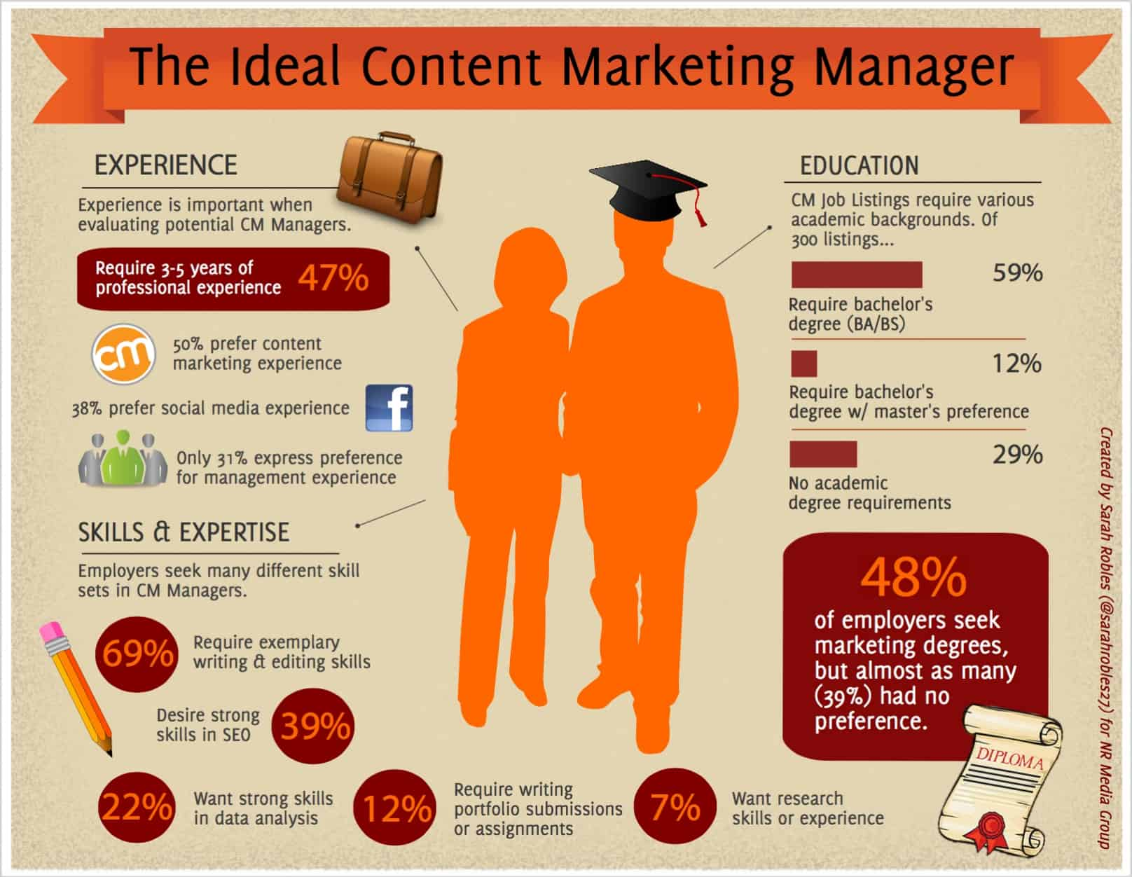a perfect content manager their findings are based on 300 job listings that show what employers put in the ideal content marketing job description - Advertising Manager Job Description