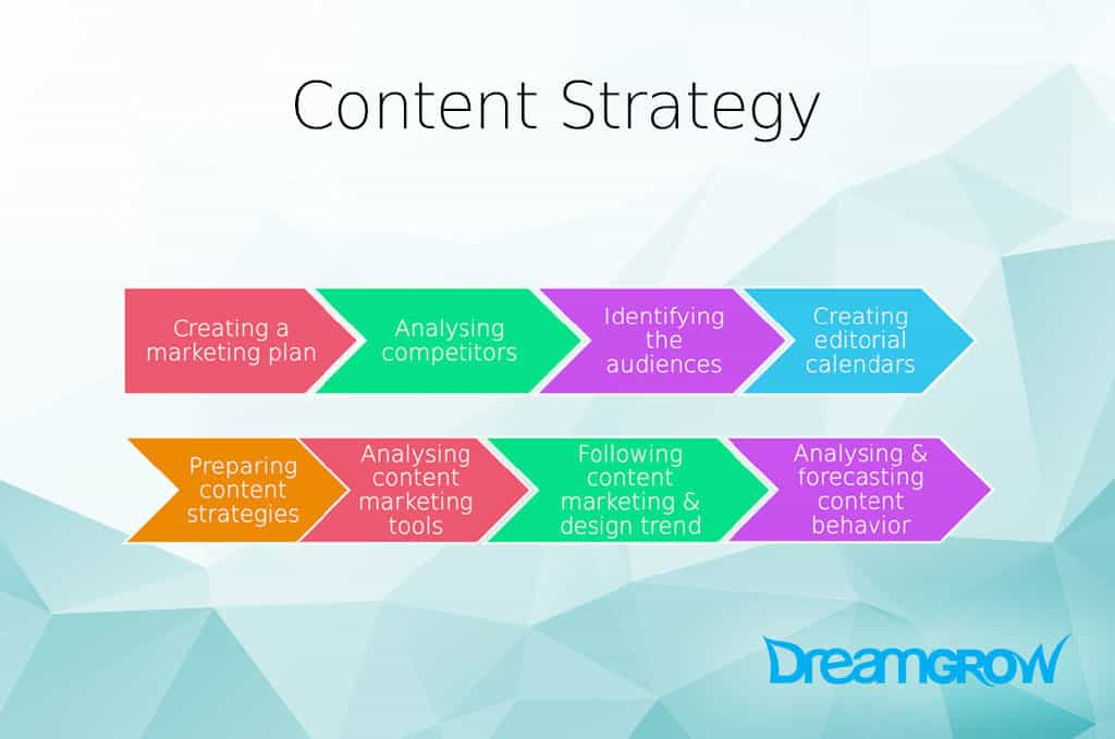 Content Marketing Manager Responsibilities You Need to Know @DreamGrow