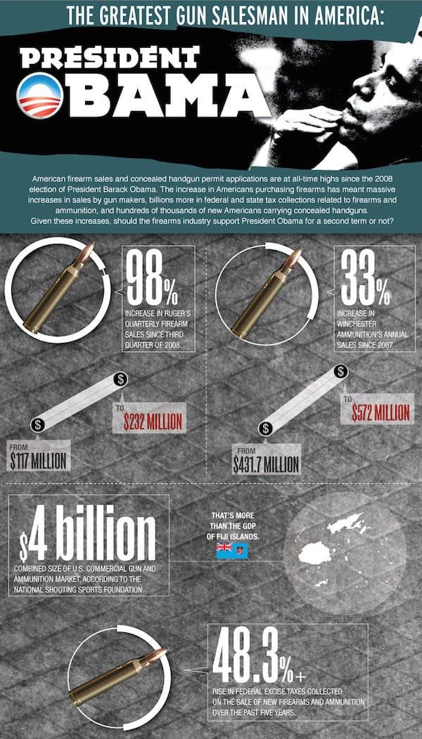 greatest-gun-salesman-infographic