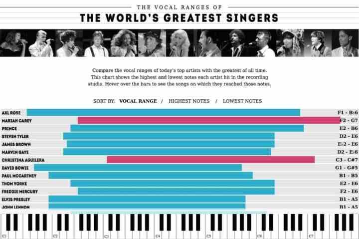 singers-vocal-range-infographic