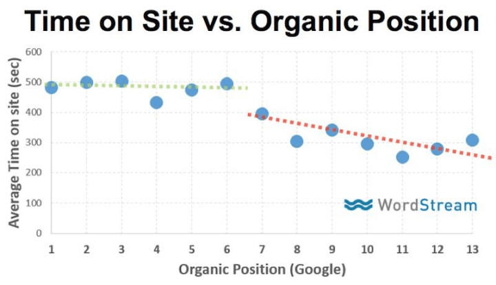 time-on-site-organic-position-graph