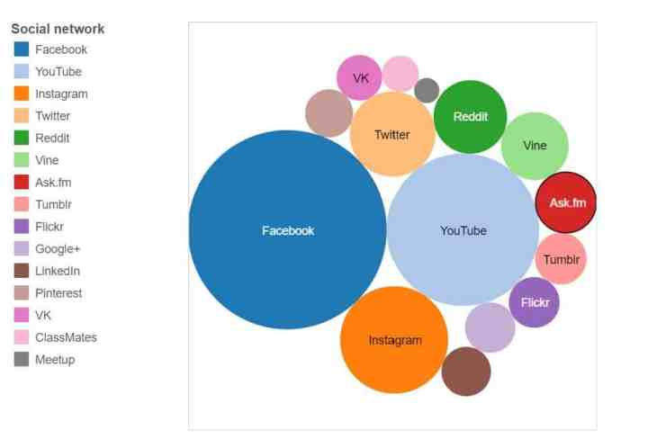 social-networks-visual-size-comparison