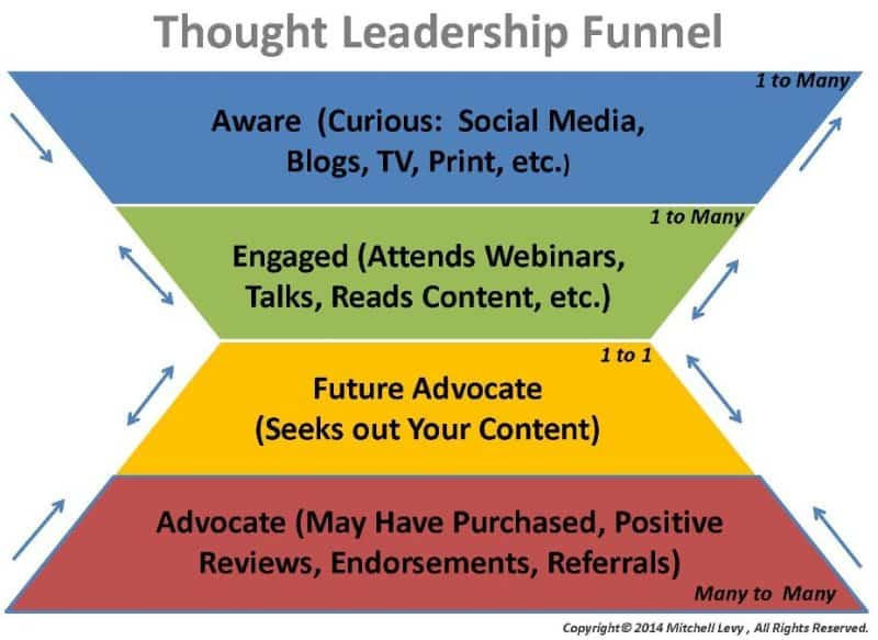 thought-leadership-funnel-michael-levy