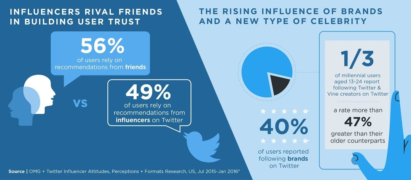 twitter-users-trust-influencers
