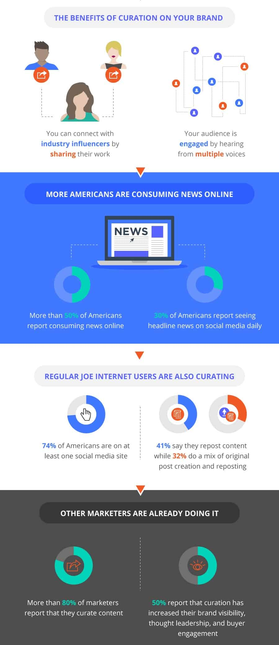 content-curation-infographic-who