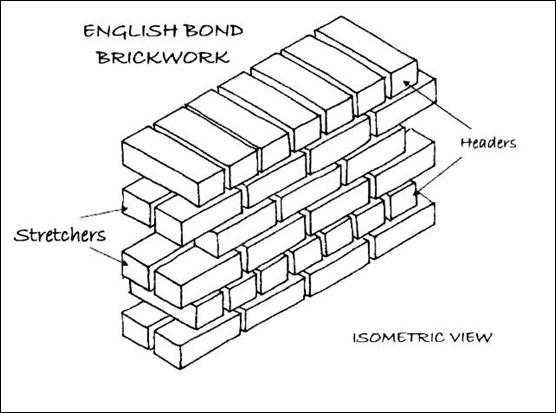 Bricks and brickwork dream home guide english bond ccuart Choice Image