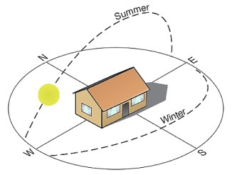 Orientation of a house