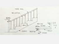 Important Terms used in Staircase | Dream Home Guide