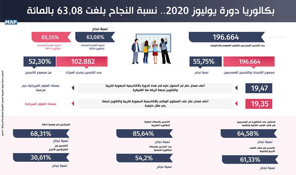 إحصائيات حول نتائج البكالوريا 2020 بالمغرب