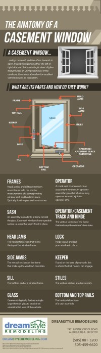 Infographics: The Anatomy of a Casement Window