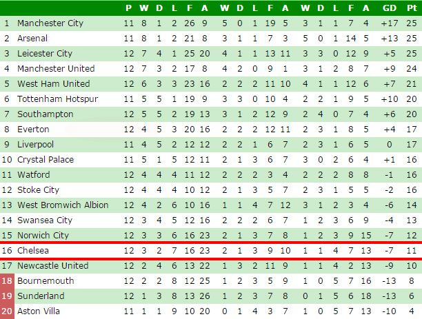 Calendar Year Premier League Table : Premier league points table history brokeasshome