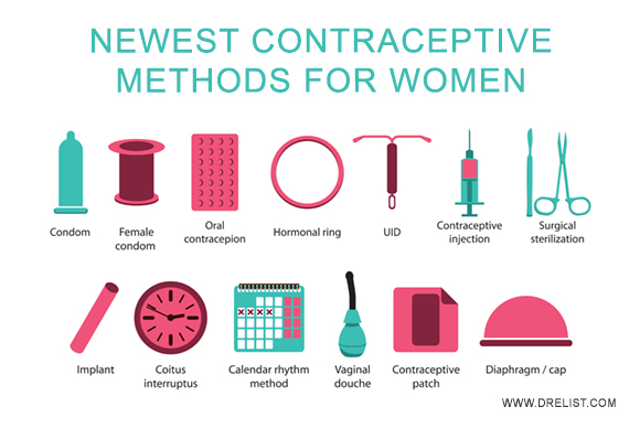 Newest Contraceptive Methods For Women Image