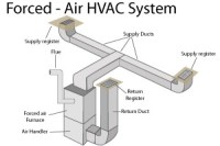 Two Stages Vs Singe Stage Vs Variable Speed Blower - HVAC ...