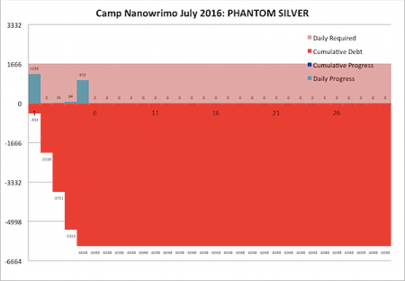 Camp Nano 2016 July 5.png