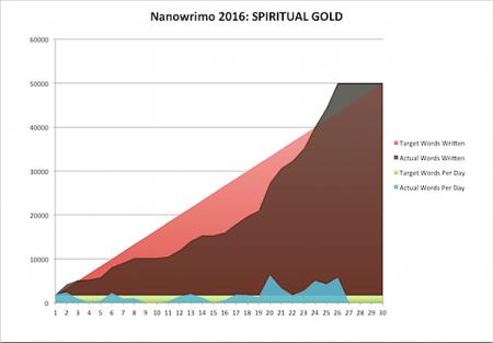 Nanowrimo 2016-11-27a.png
