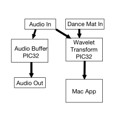 beats and reads the dance mat input the other buffers audio and we use a macos application to display the beats and handle scoring block diagram [ 1024 x 1024 Pixel ]