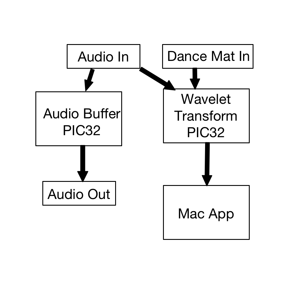hight resolution of  beats and reads the dance mat input the other buffers audio and we use a macos application to display the beats and handle scoring block diagram