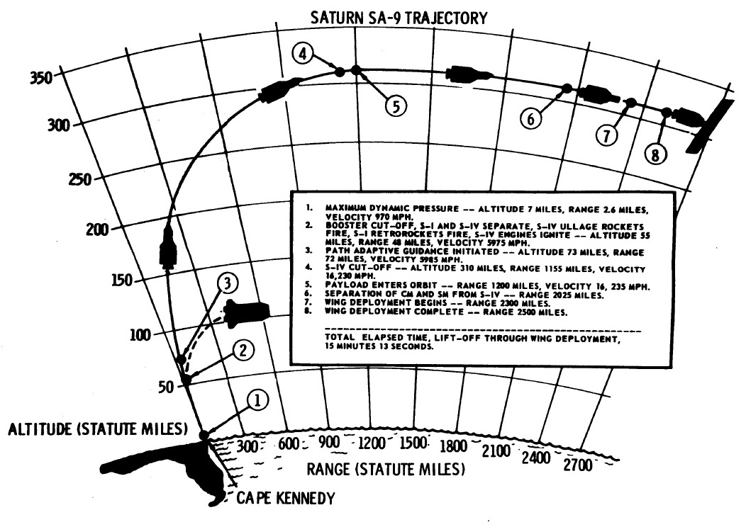 Saturn I SA-9 - 16.2.1965 SA_9_trajectory