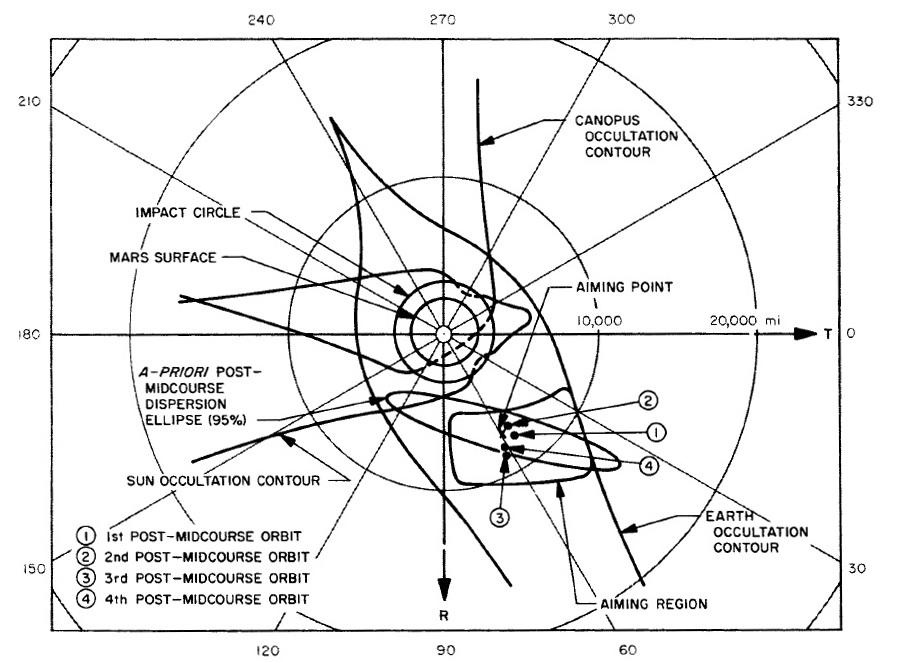 Mars Moons Diagram