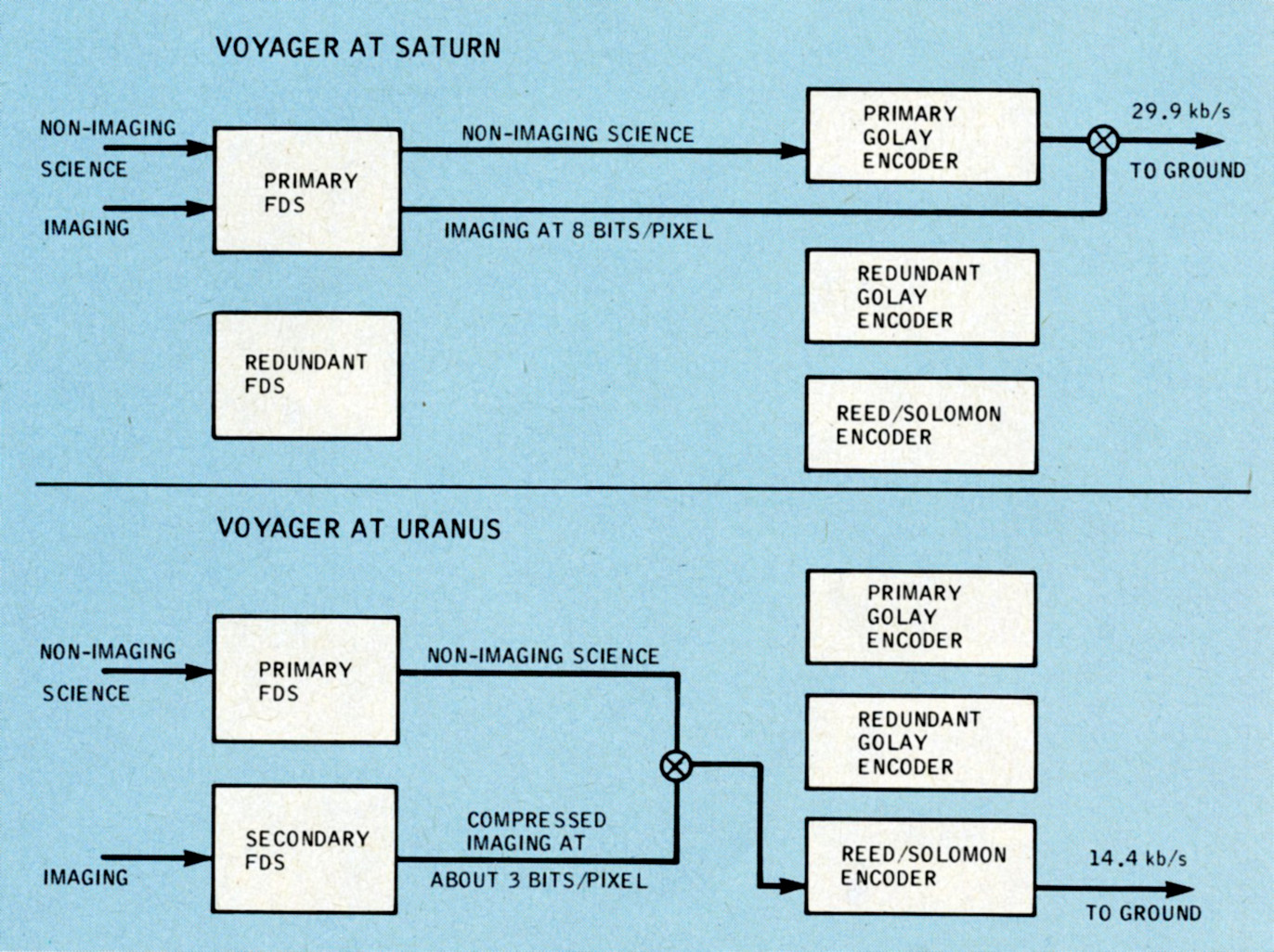 Voyager 2 The First Uranus Flyby Drew Ex Machina Further Spacecraft Diagram On Space Probe This Block Illustrates How Voyagers Flight Data System Fds Was Reconfigured From Its Encounter With Saturn Top So That It Could Compress