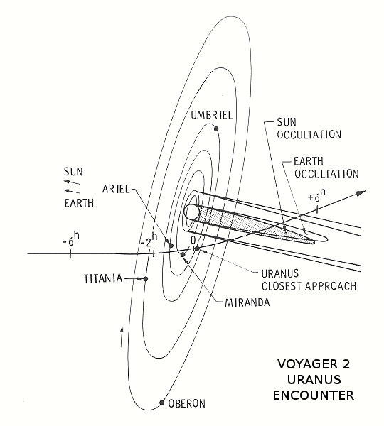 voyager 2  the first uranus flyby