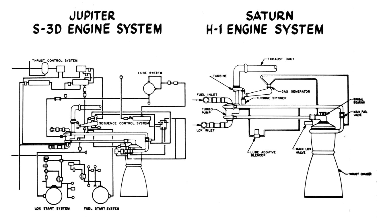 Juno V The Birth Of Saturn Rocket Family Drew Ex Machina Engine Diagram Schematic Showing How S 3d Was Simplified To Create H 1 Be Used In Click On Image Enlarge Nasa