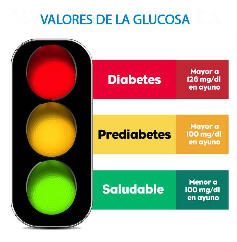 Niveles De Azucar Normal Niveles De Azucar Normal Diabetes