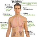 Signs, Symptoms and Types of Diabetes