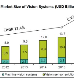 exhibit 2 market size of vision systems [ 1901 x 829 Pixel ]