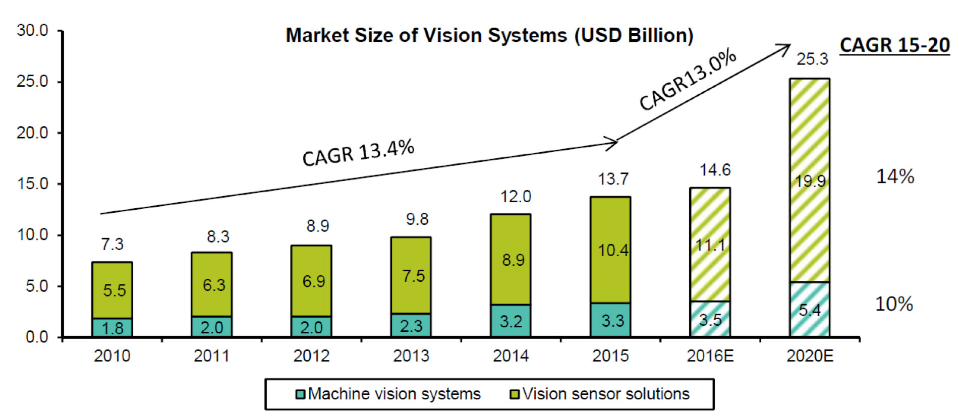 hight resolution of exhibit 2 market size of vision systems