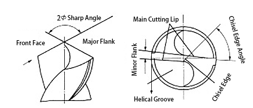 Drill Bit Angle