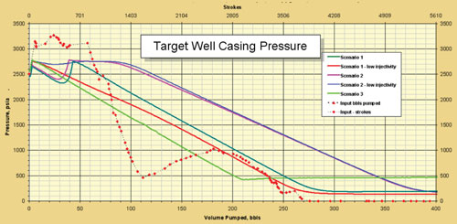 Figure 3 shows the predicted pressure development for several initial scenarios and the actual pressure development when the job was performed. Gas bleed-off caused rapid pressure loss early in the operation, but pressure behaved nearly as expected as mud filled the annulus of the target well.
