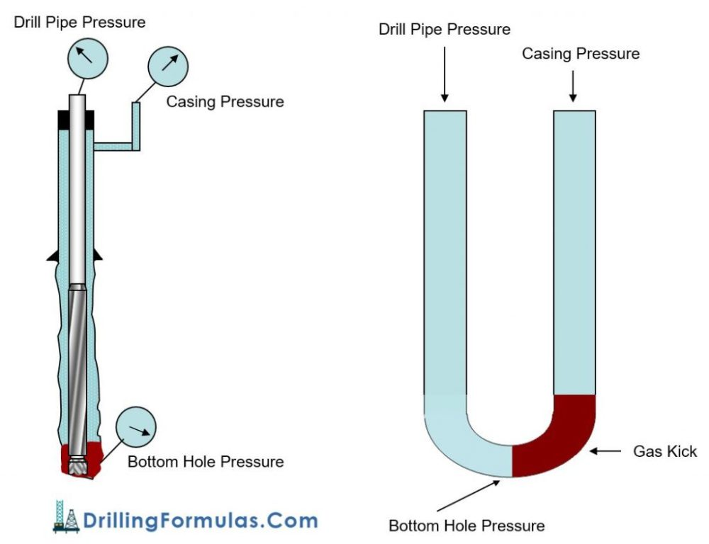 medium resolution of figure 2 u tube diagram represents both sides of fluid columns with gas kick