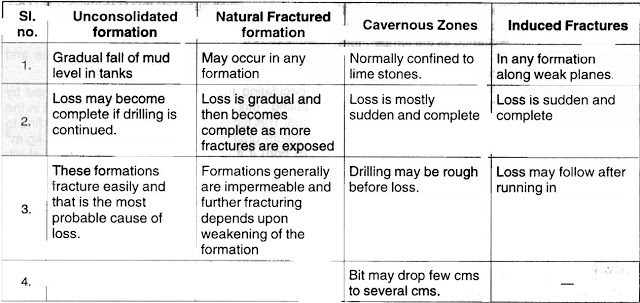 Mud Lost circulations in drilling zones types